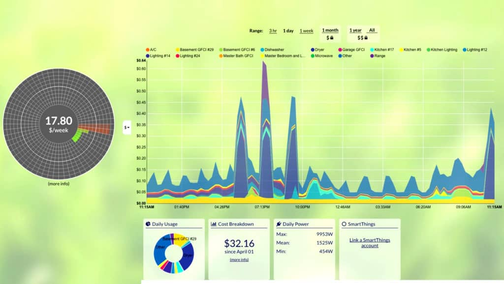 Monitoring-System-Chart
