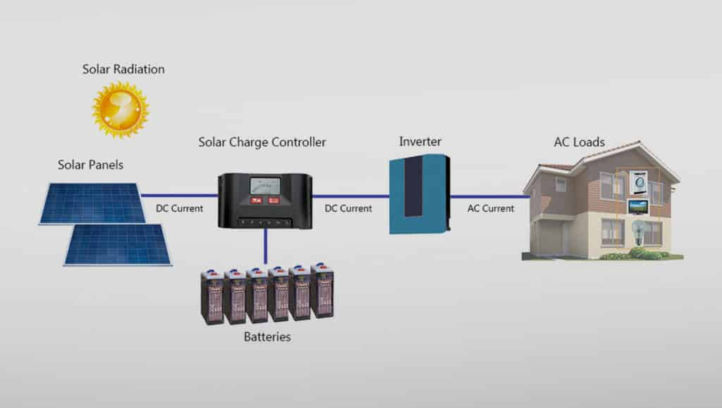 Solar-Panel-System-Components